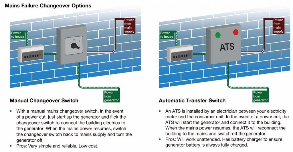 Manual and Automatic Transwer switch panel diagrams when used with diesel generator