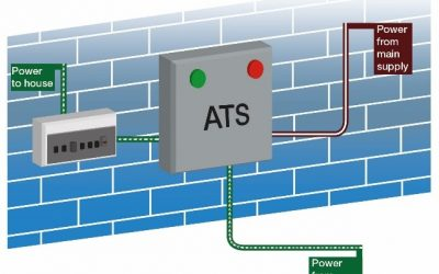What is an Automatic Transfer Switch?