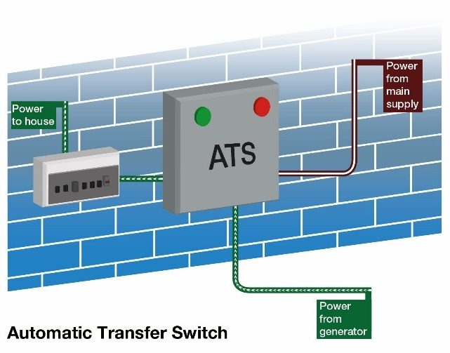 Simple Automatic Transfer Switch Diagram